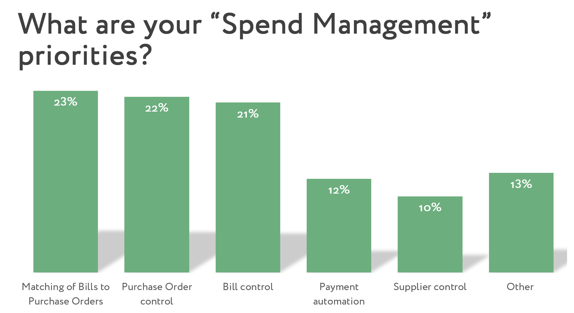 Purchase Orders vs Budgets for tighter spend control_Poll