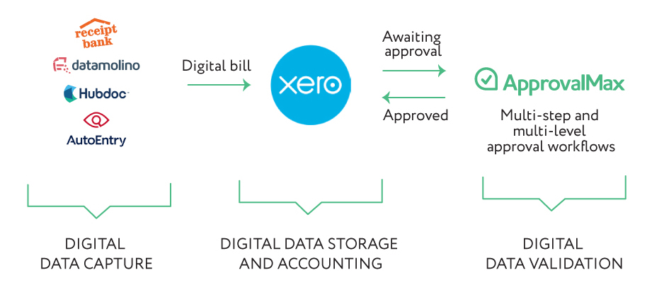 Xero-based Bill Automation app stack