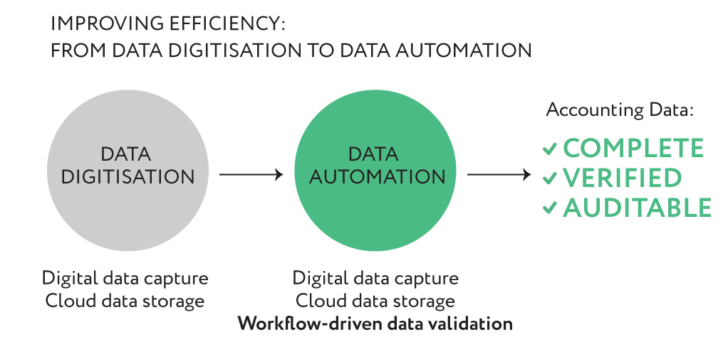 Data Digitisation ApprovalMax
