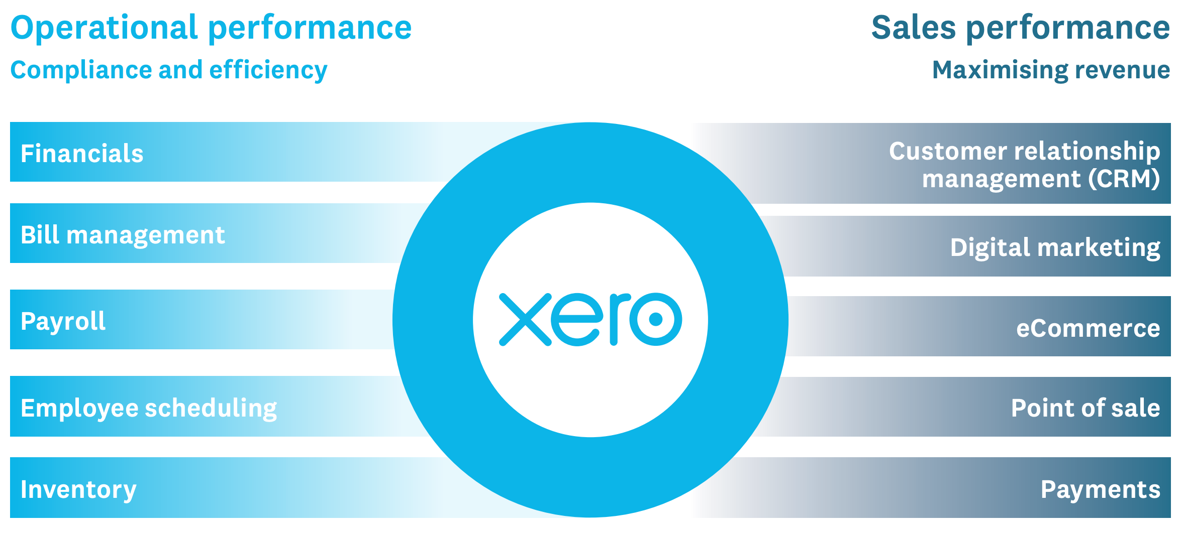 Xero Key focus areas for hospitality advisory