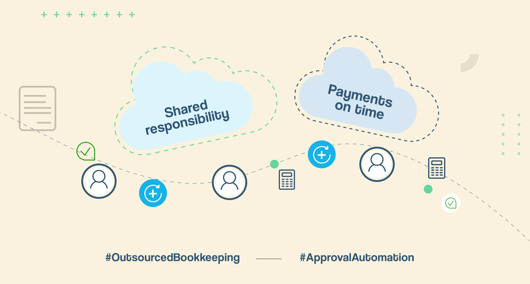 Establishing approval process integrity for outsourced bookkeeping